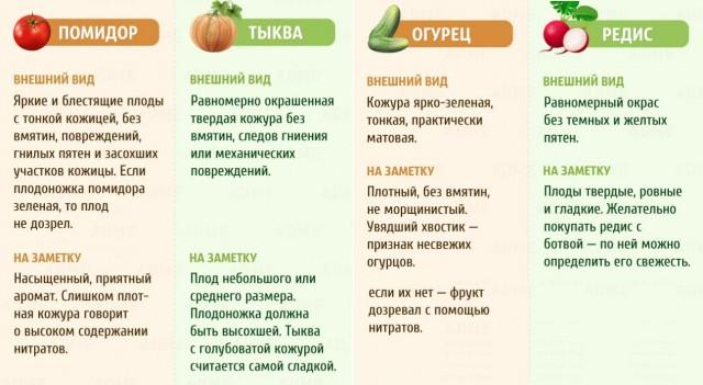 Выбираем фрукты и овощи: шпаргалка в картинках 4