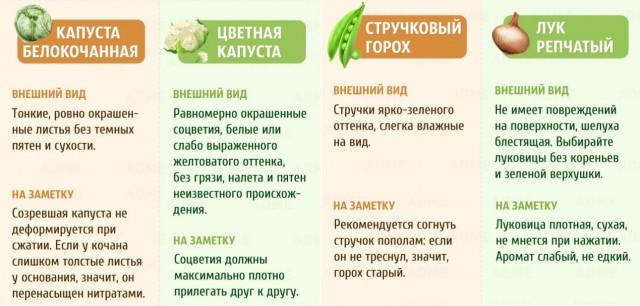 Выбираем фрукты и овощи: шпаргалка в картинках 6