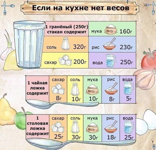 Если на кухне нет весов! 0