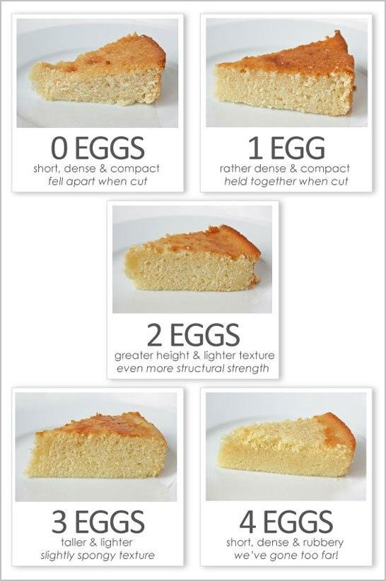 Сколько яиц добавить в тесто для торта