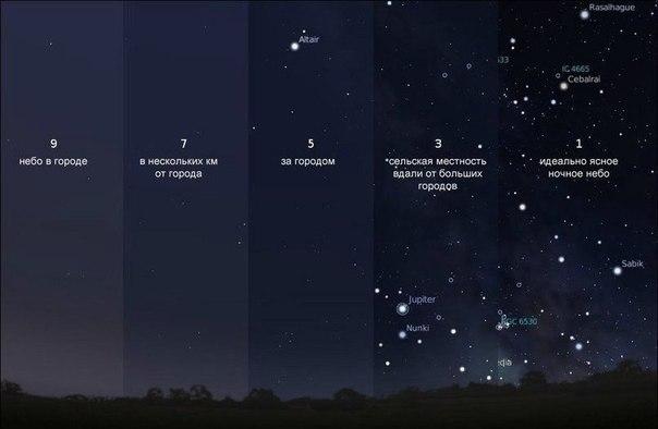 Где лучше наблюдать за звездами