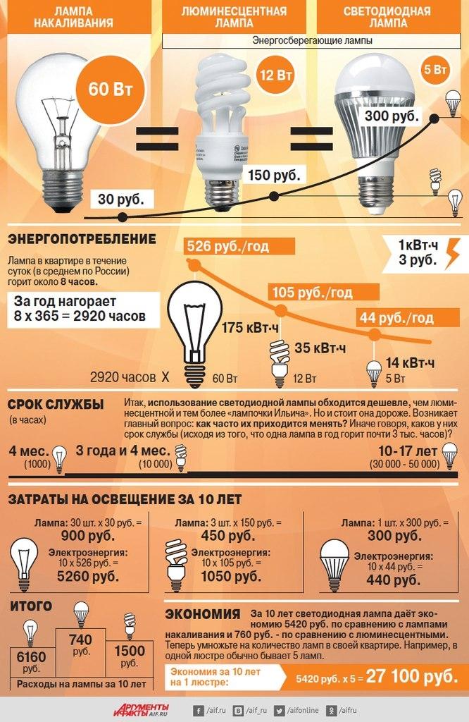 Какие лампы самые экономные