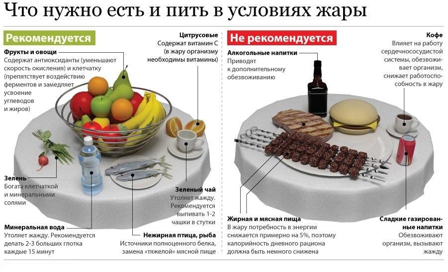 Что нужно есть и пить в условиях жары