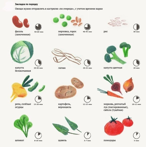 В каком порядке необходимо класть продукты в суп