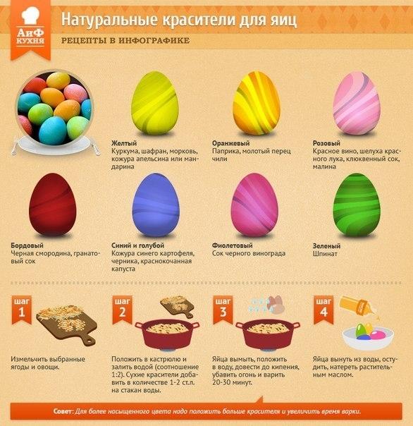 Натуральные красители для яиц 0