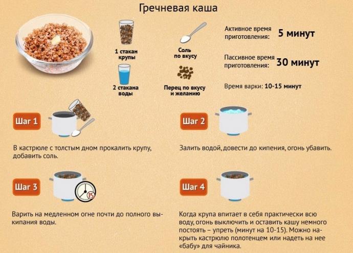 Соотношение гречки и воды варить