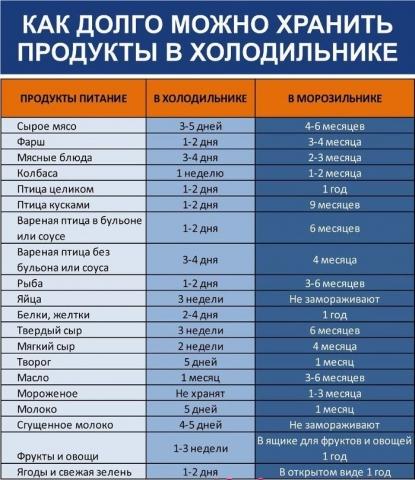 Как долго можно хранить продукты в холодильнике 0