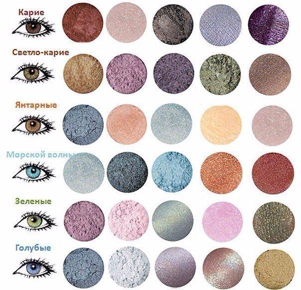 Какие тени идеально подходят для разного цвета глаз 0