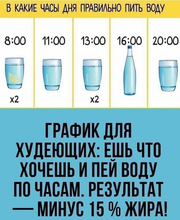 В какие часы правильно пить воду худеющим 0