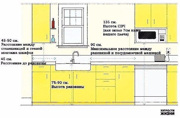 Полезные советы при планировке кухни 2