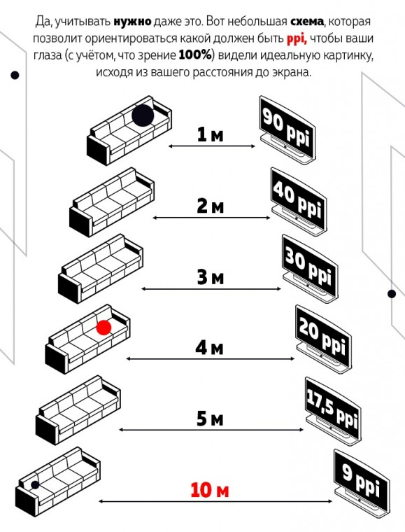 Подбираем размер телевизора правильно 2