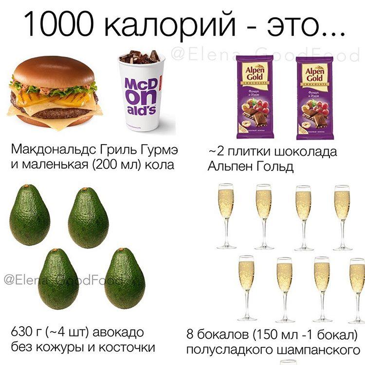Как выглядит 1000 калорий, чтобы не набрать лишний вес неожиданно 0