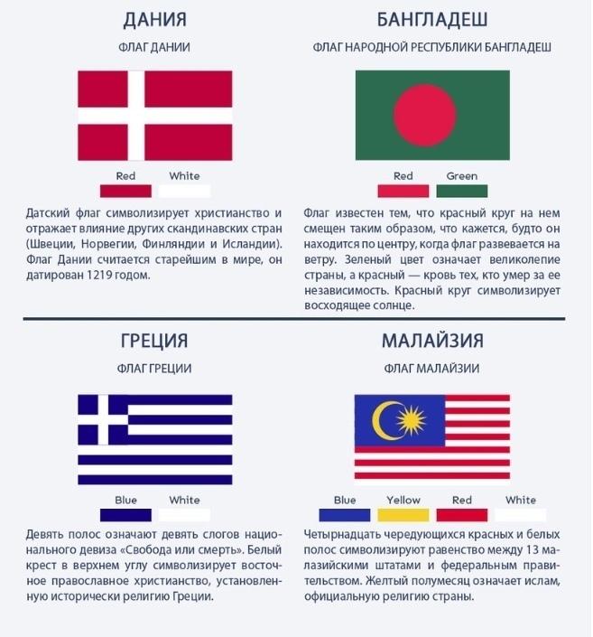 Как разобраться в флагах и их значении 1