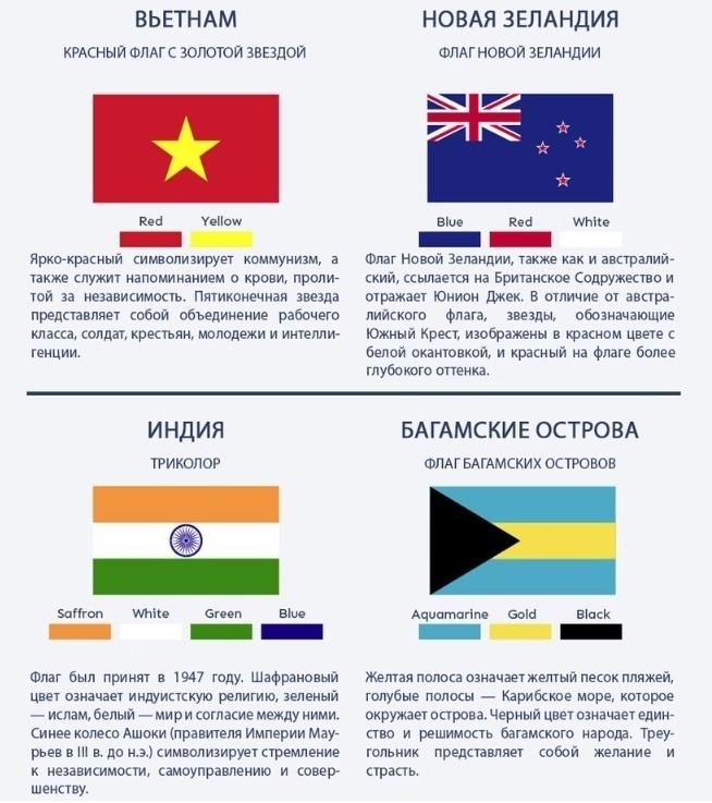 Как разобраться в флагах и их значении 0