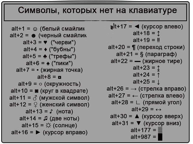 Символы, которых нет на клавиатуре 0