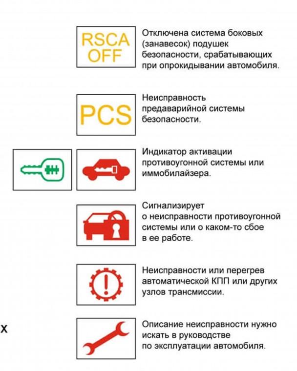 Что обозначают индикаторы на приборной панели автомобиля 5
