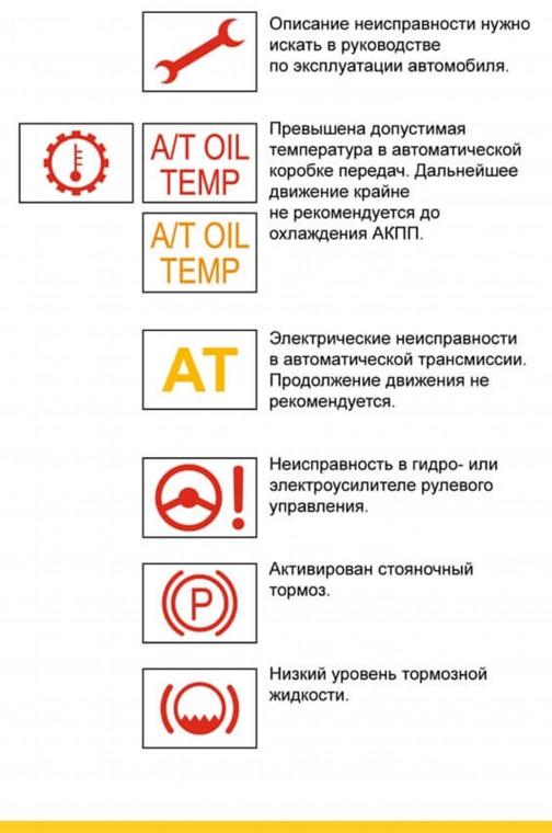 Что обозначают индикаторы на приборной панели автомобиля 4