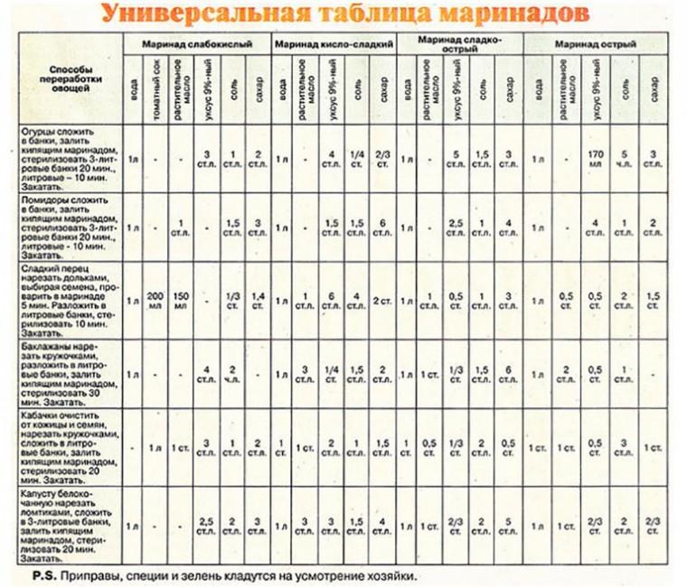 Универсальная таблица маринадов 1