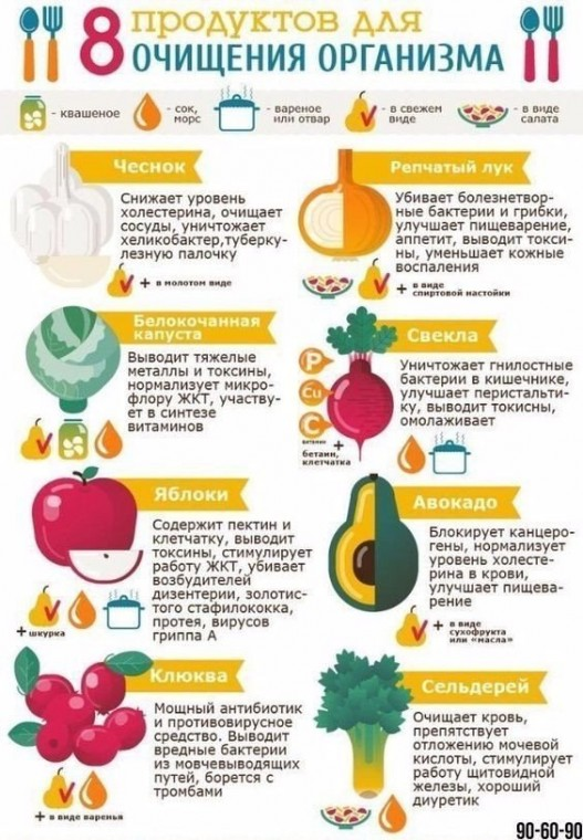 8 продуктов для очищения организма 0