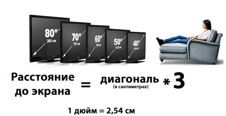 Подбираем размер телевизора правильно 0