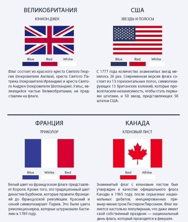 Как разобраться в флагах и их значении 5