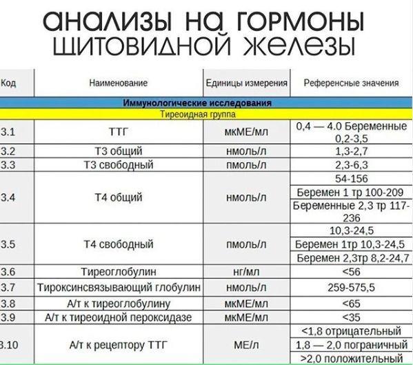 Иркутск гормоны стоимость анализ на планировании анализы пермь при беременности
