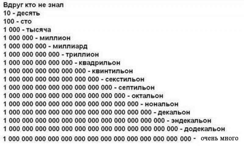 Как правильно называть очень большие числа 0