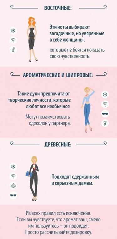 Как разбираться в тонкостях парфюма 5