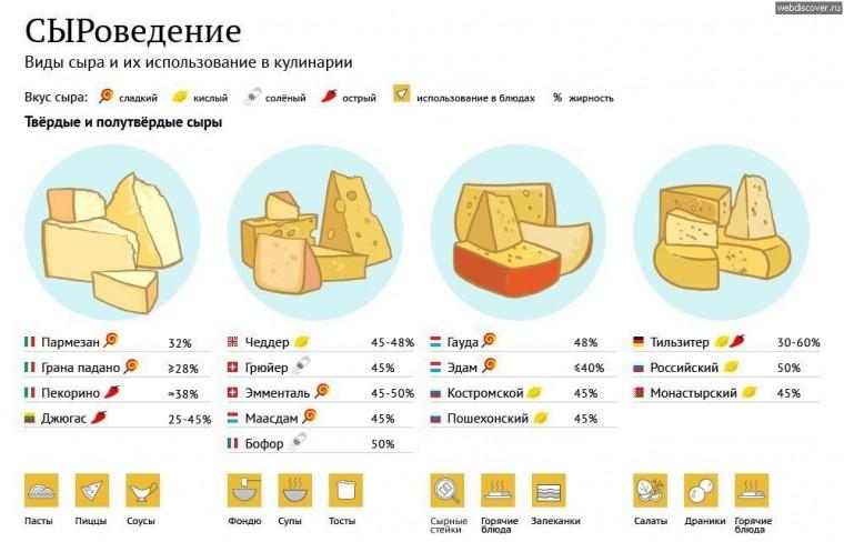 Какие виды сыра как используются в кулинарии 4