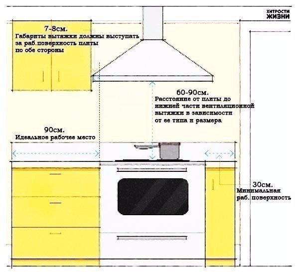 Полезные советы при планировке кухни 0
