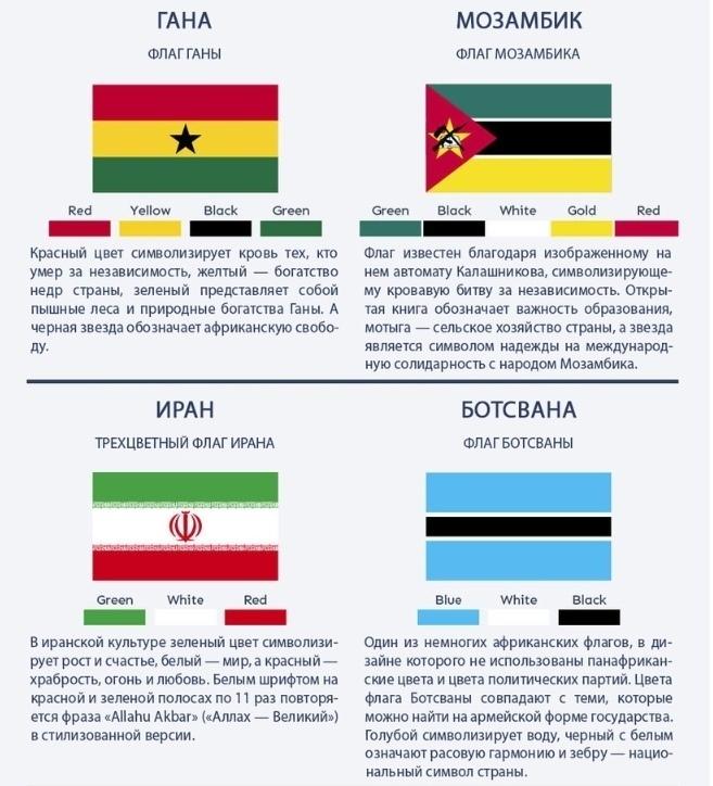 Как разобраться в флагах и их значении 3