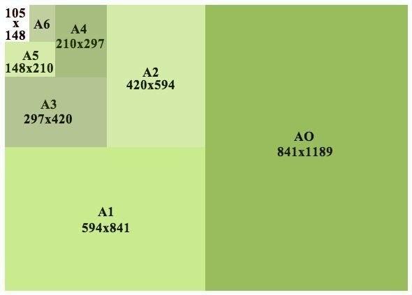 Какие существуют стандартные размеры листов бумаги 0