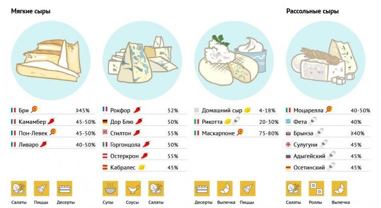 Какие виды сыра как используются в кулинарии 5