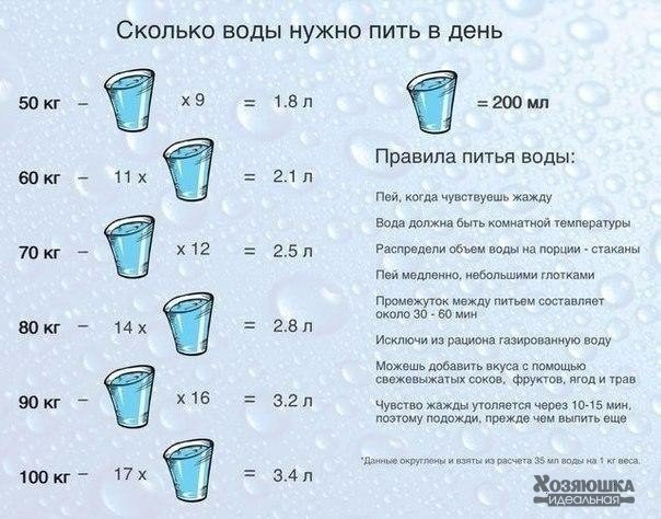 Сколько воды пить в день 0