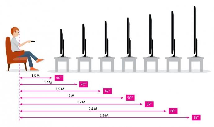 Каким минимальным должно быть расстояние до экрана телевизора 0