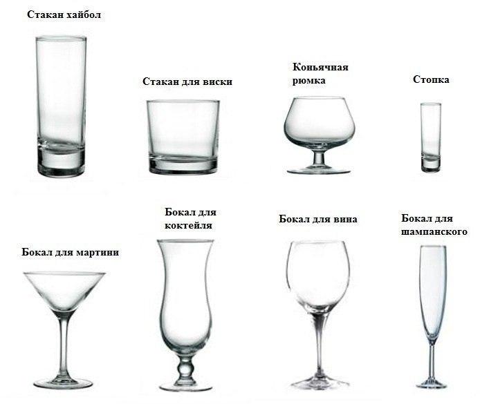 Виды бокалов для популярных напитков и коктейлей 0